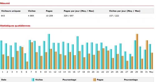 blog, statistiques, lecteurs fidèles,